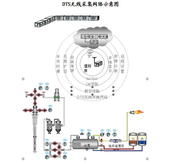 系统组成 ◆无线数据转发器 无线数据转发器由usb 接口,供电电源,无